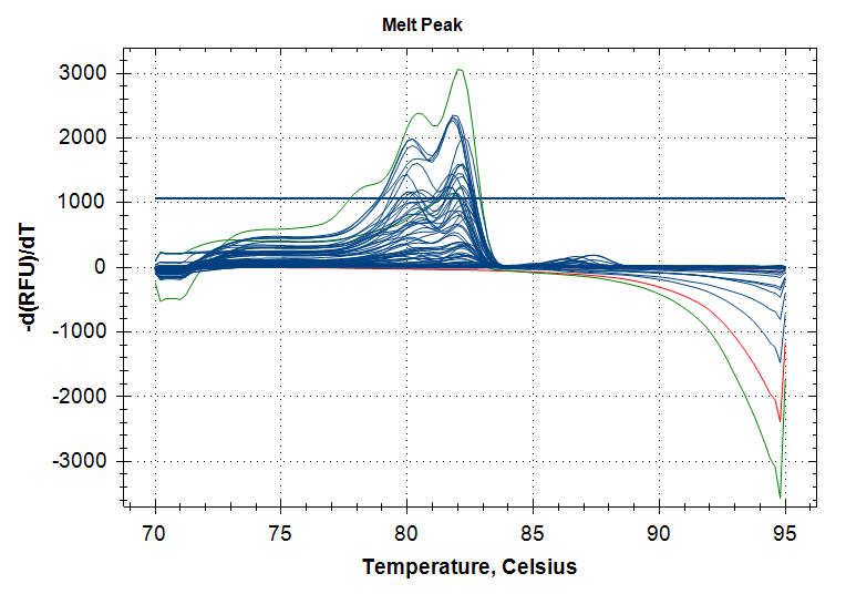 qPCR melt curve plots