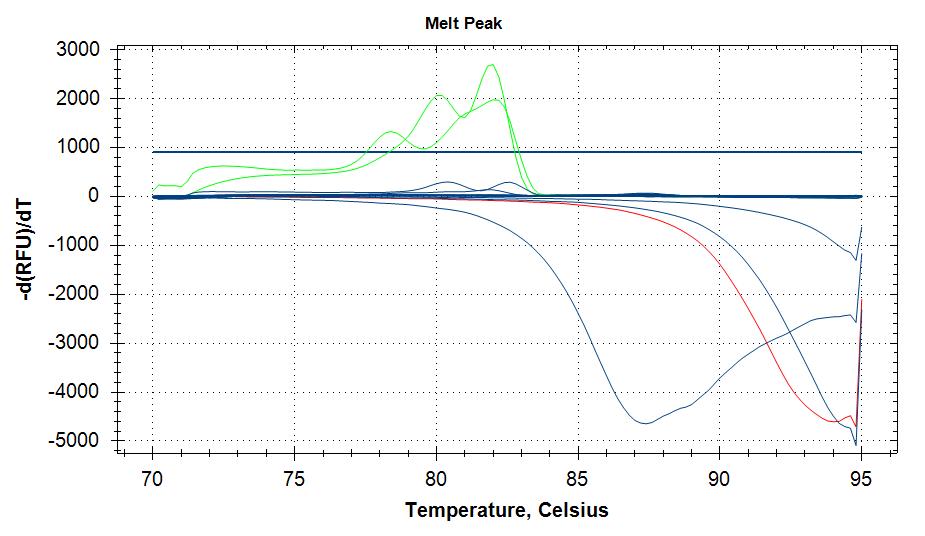 qPCR melt curve plots