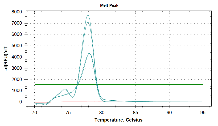 TIF3s6b v3 melt plots