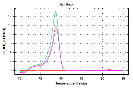 EF1a-v3 melt plots.png