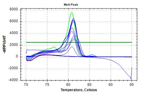 28s-v4 melt plots.png